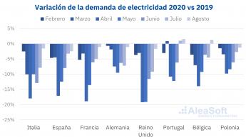 Caida de la demanda de electricidad en Europa por el coronavirus