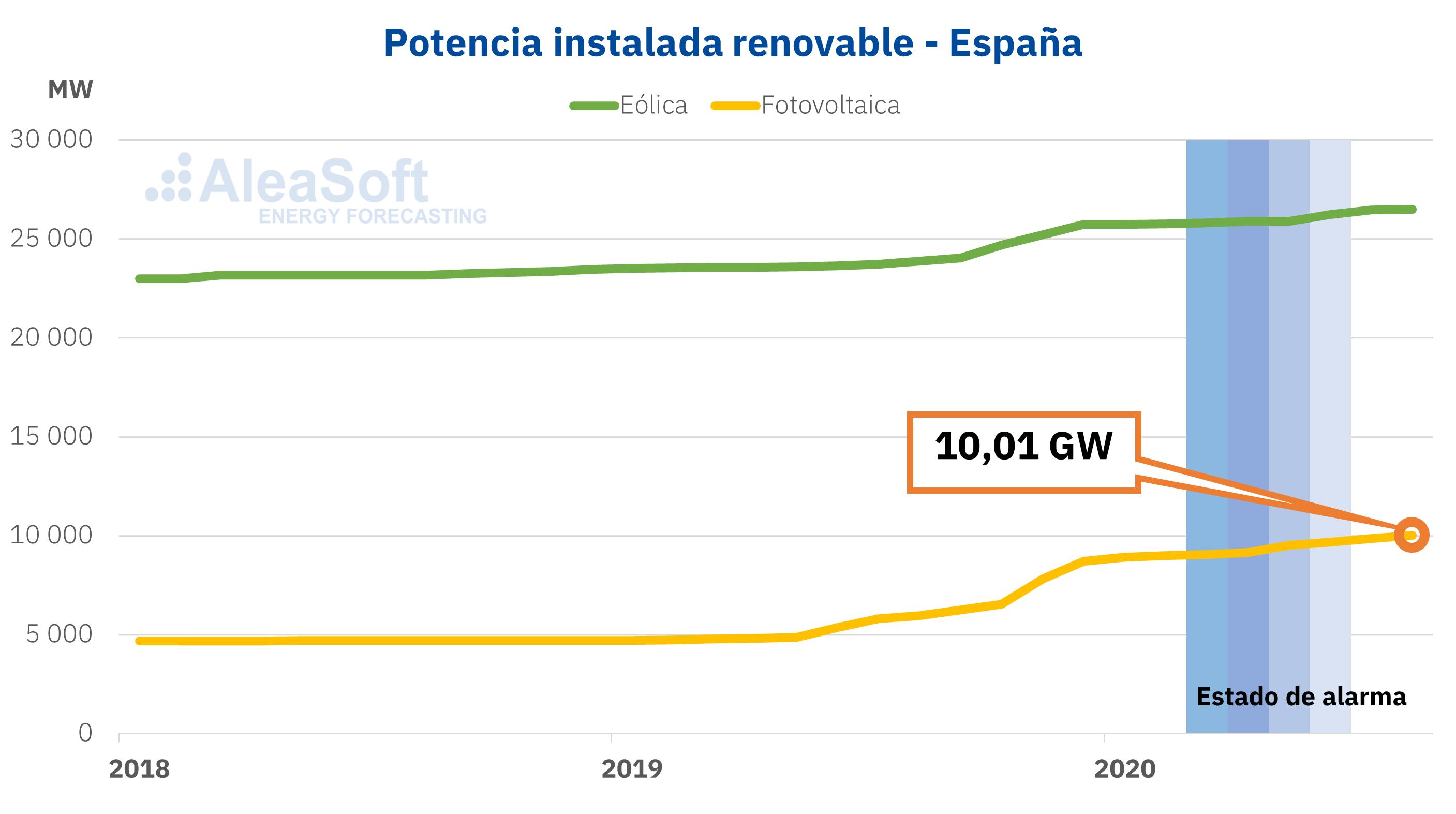 Foto de Potencia instalada eólica y solar fotovoltaica España