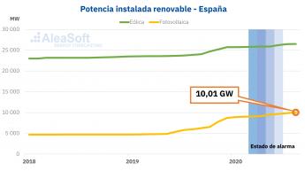 Potencia instalada eólica y solar fotovoltaica España