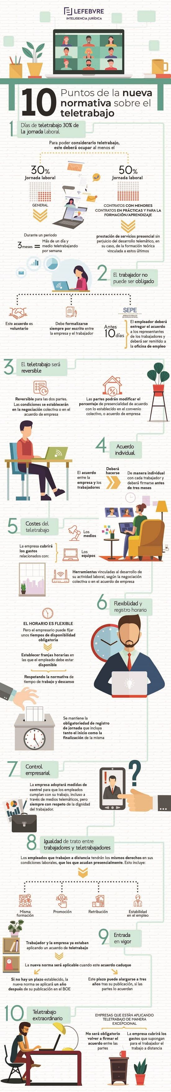 Fotografia Infografía Lefebvre Teletrabajo
