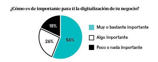 Foto de Importancia de la digitalización para las pequeñas empresas