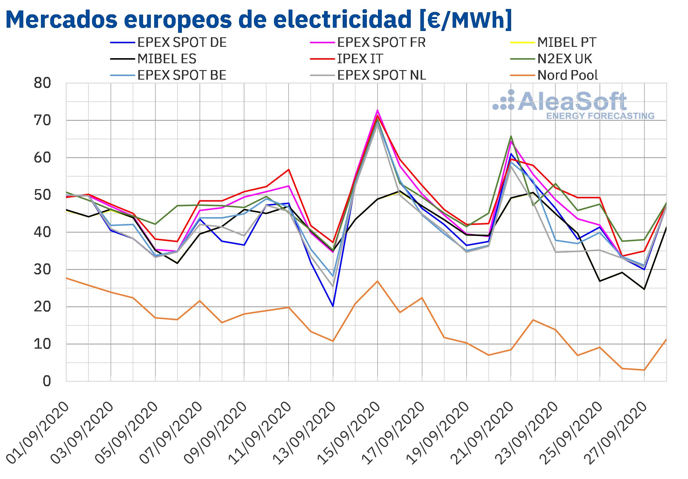 alt - https://static.comunicae.com/photos/notas/1218139/1601300690_20200928_AleaSoft_Precios_mercados_europeos_electricidad.png