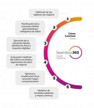 Seamless 360 de Mediapost