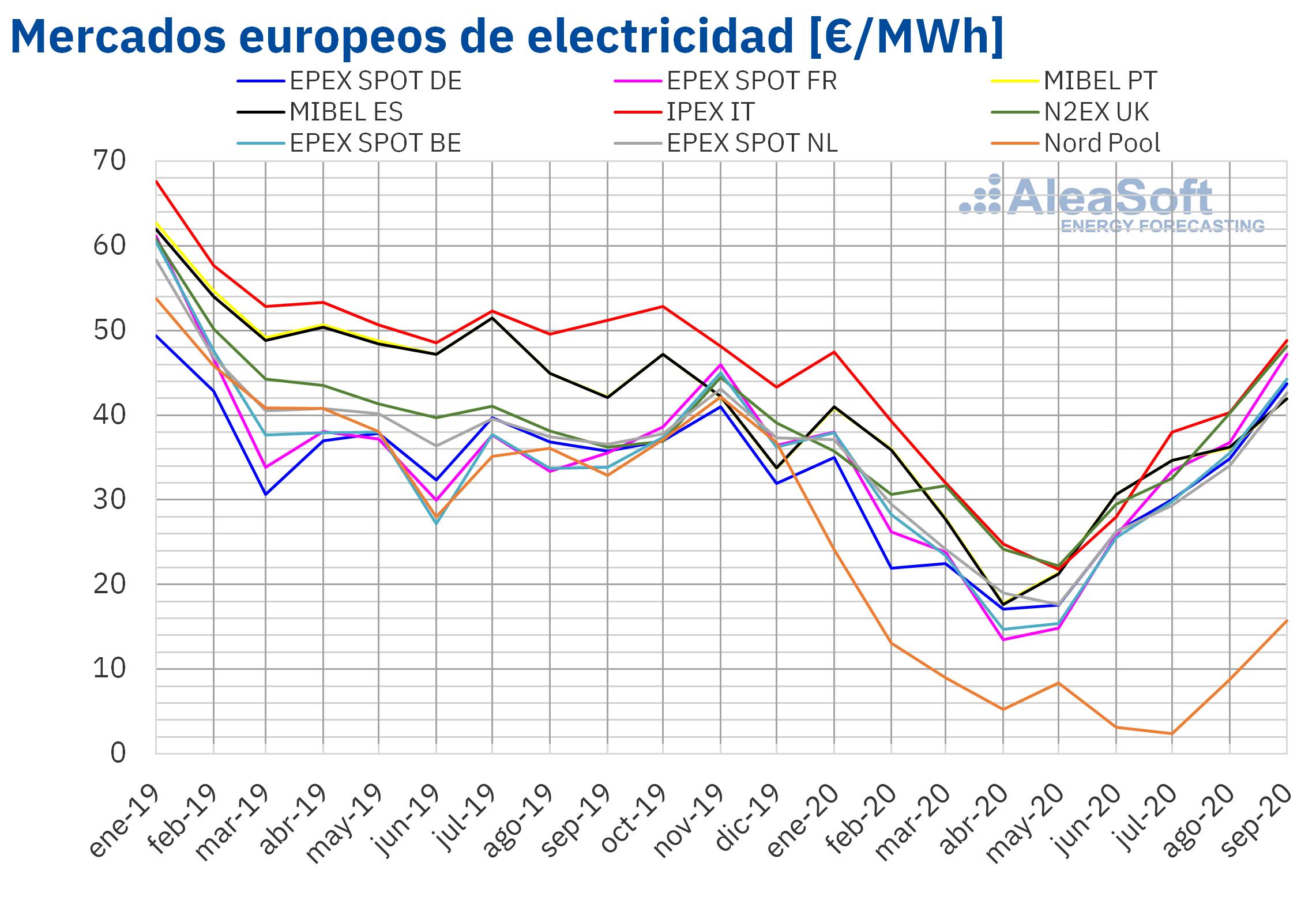 Foto de Precios mensuales de mercados eléctricos de Europa