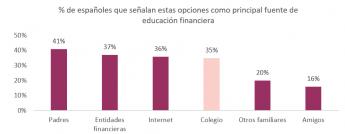 Noticias Educación | Internet, la tercera fuente de educación