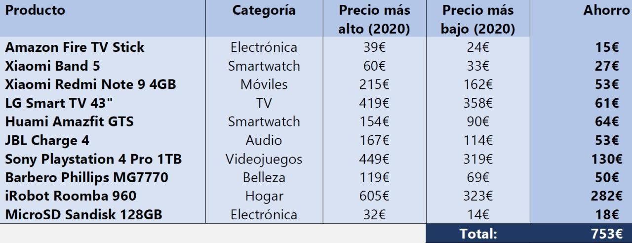 Foto de Comparar precios en Globerada