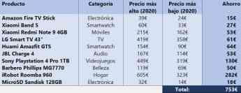 Noticias Gadgets | Comparar precios en Globerada