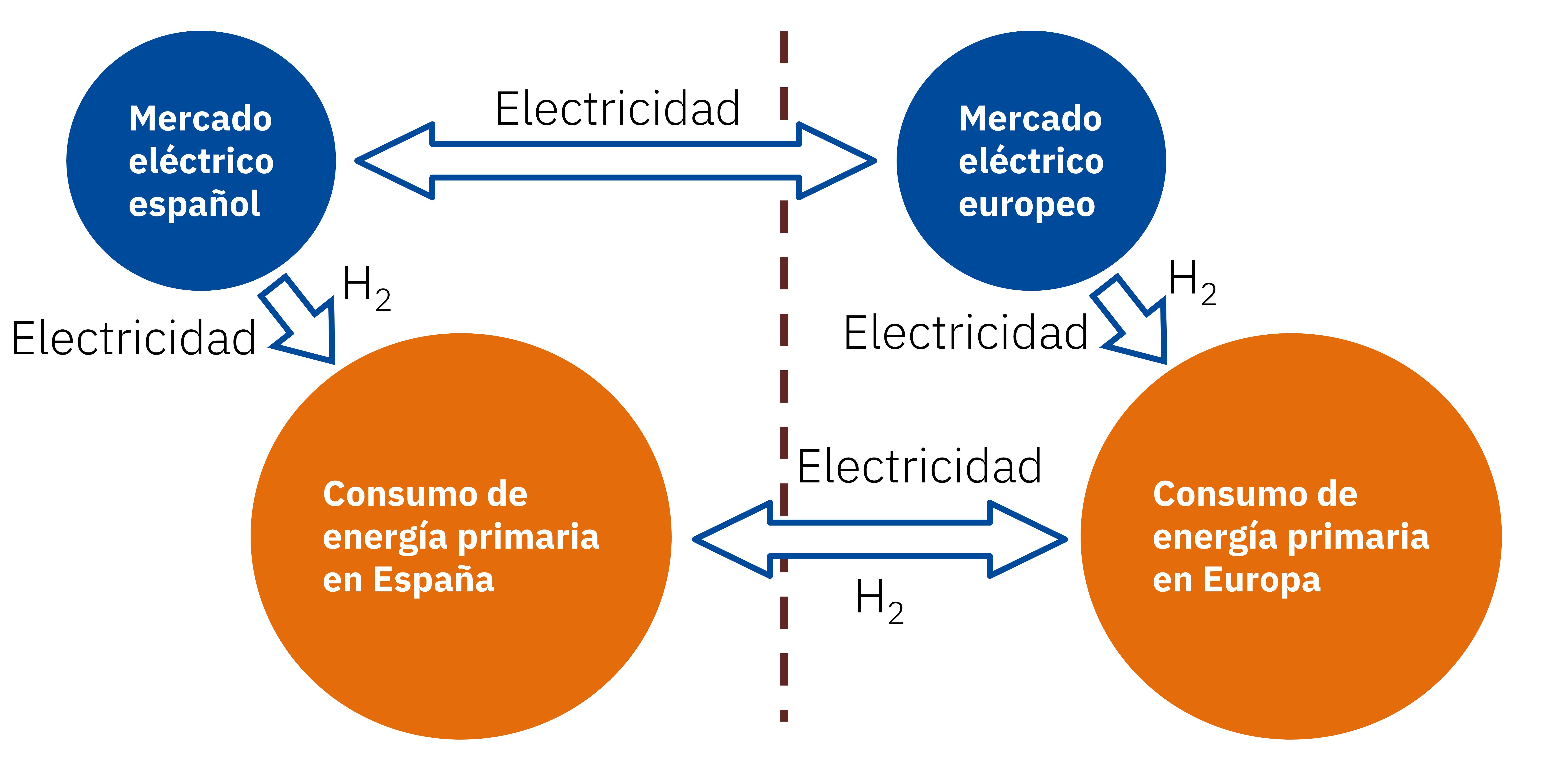 Foto de Sistema de energía de España y Europa