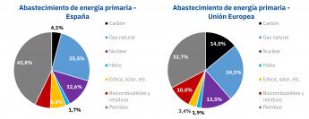 Energía primaria en España y Europa
