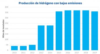 Produccion de hidrógeno verde y azul con bajas emisiones