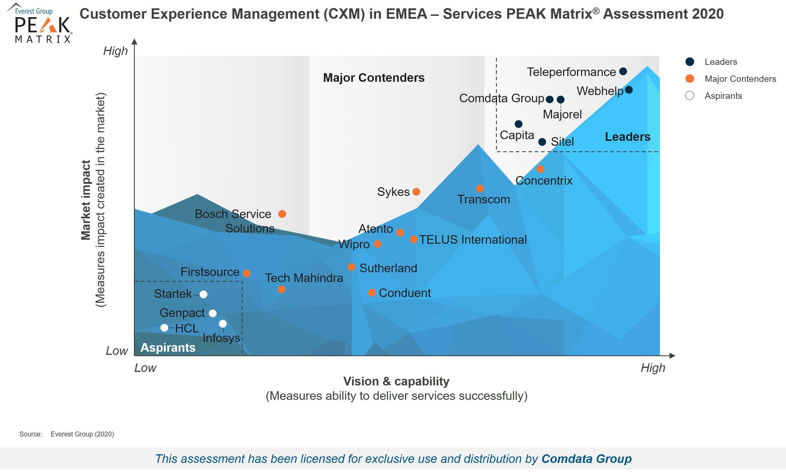 Foto de Comdata, líder en gestión CX en EMEA