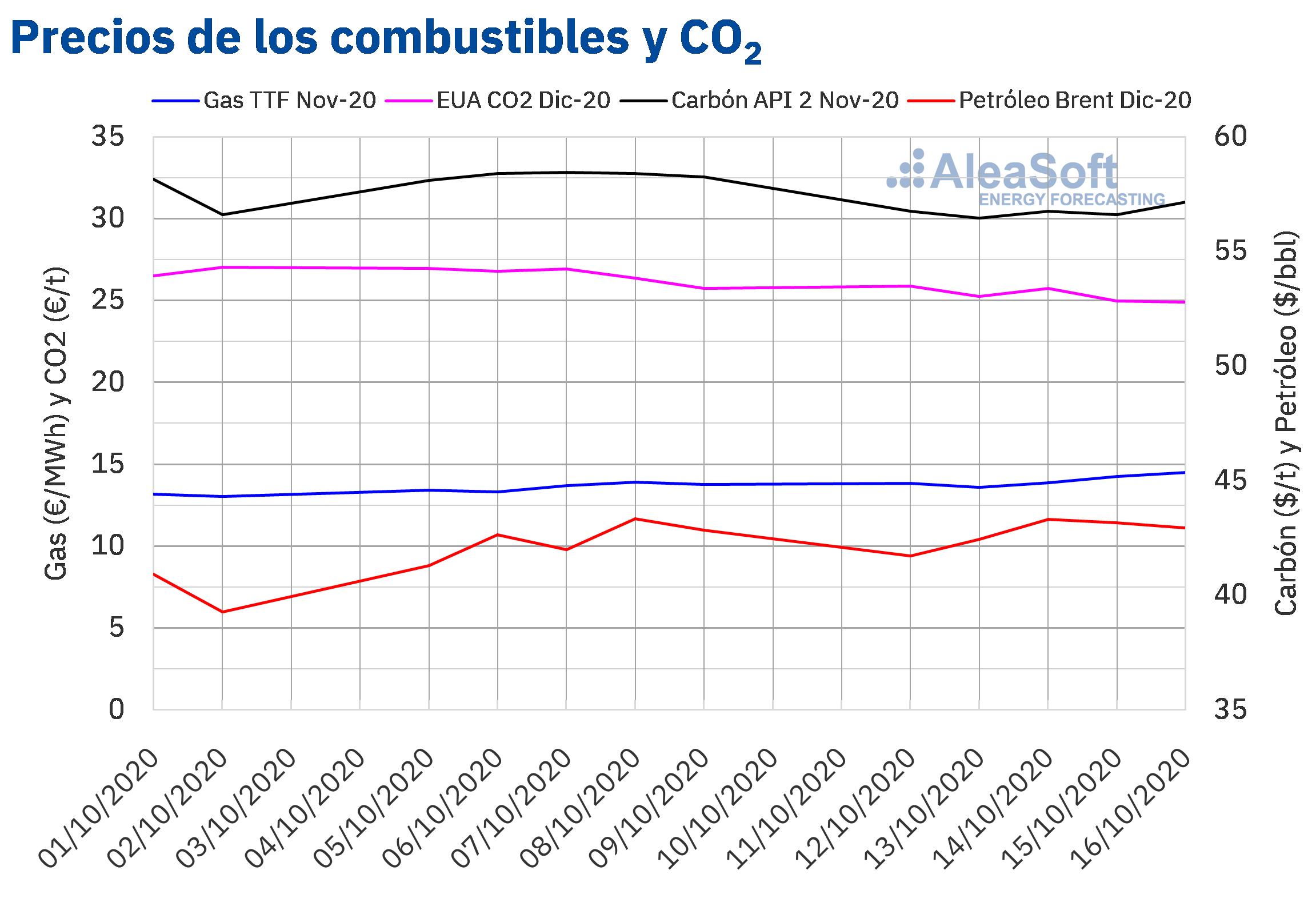 Fotografia Precios de gas, carbón, Brent y CO2