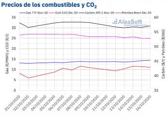 Noticias Internacional | Precios de gas, carbón, Brent y CO2