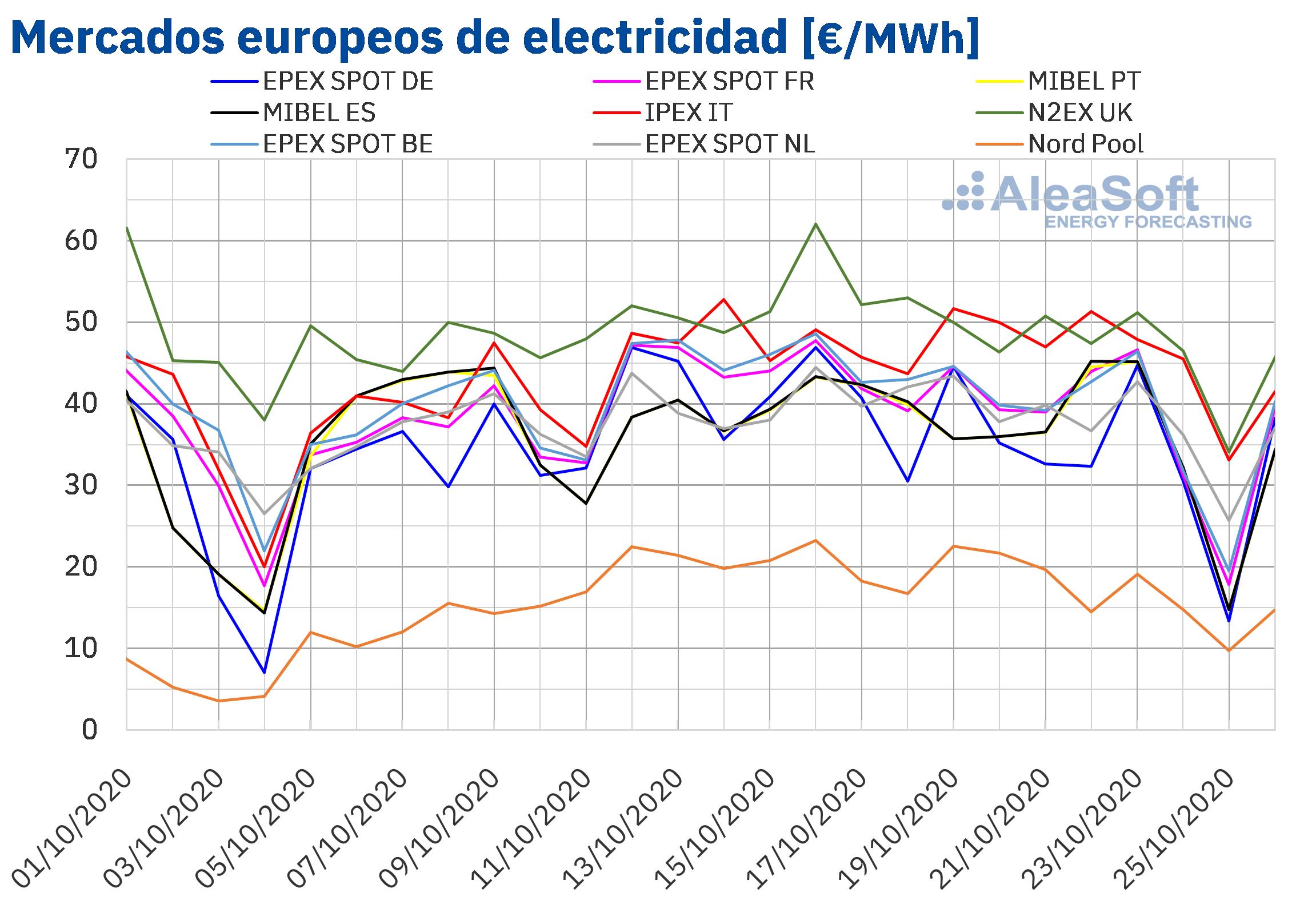 Fotografia Precios de mercados europeos de electricidad