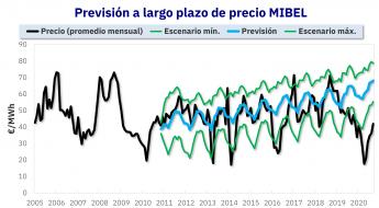 Previsión de precios del mercado eléctrico MIBEL de España a largo plazo