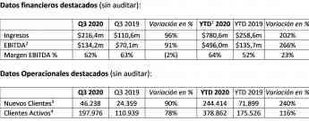 Datos financieros y operacionales destacados