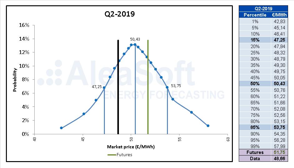 Foto de Previsiones de precio de electricidad con estocasticidad