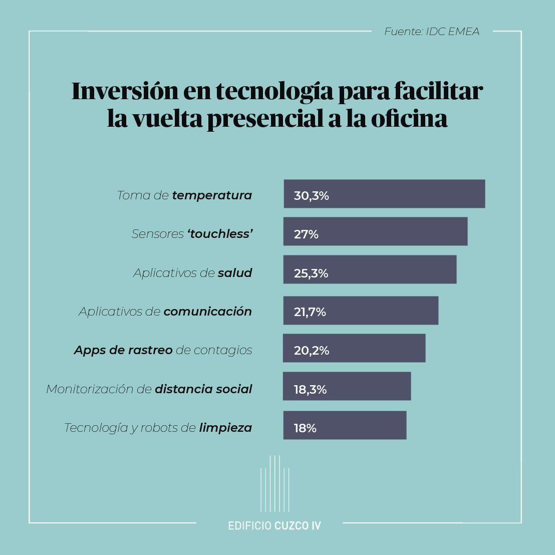 Foto de Inversión en Tecnología