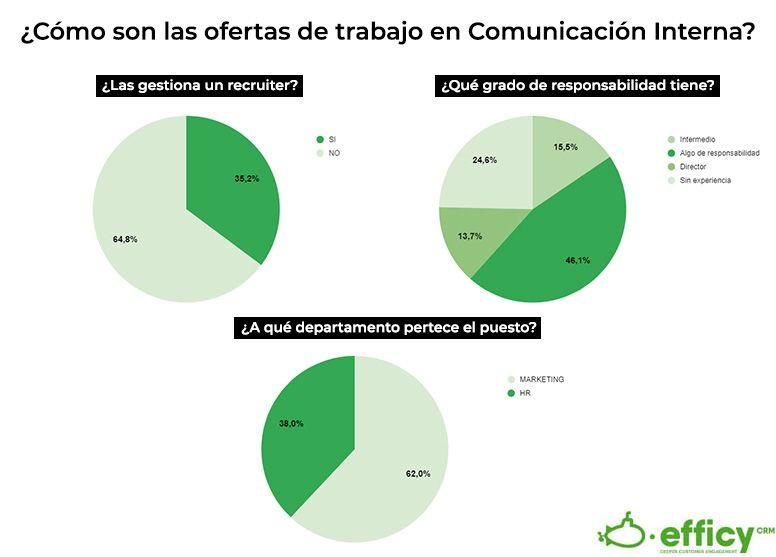 Foto de ¿Como son las ofertas de comunicacion interna de las