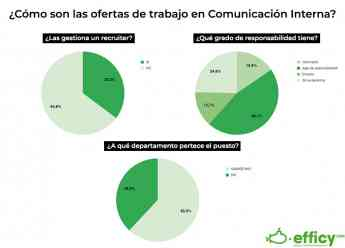 Noticias Emprendedores   ¿Como son las ofertas de comunicacion