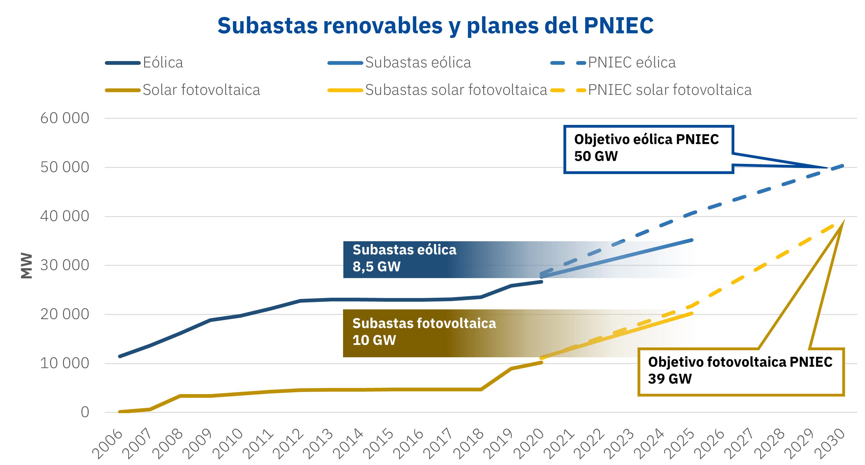 AleaSoft: El calendario de subastas renovables pretende asegurar los objetivos del PNIEC a 2025