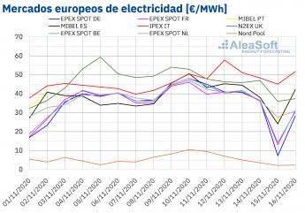 Noticias Internacional | Precios de mercados europeos de electricidad