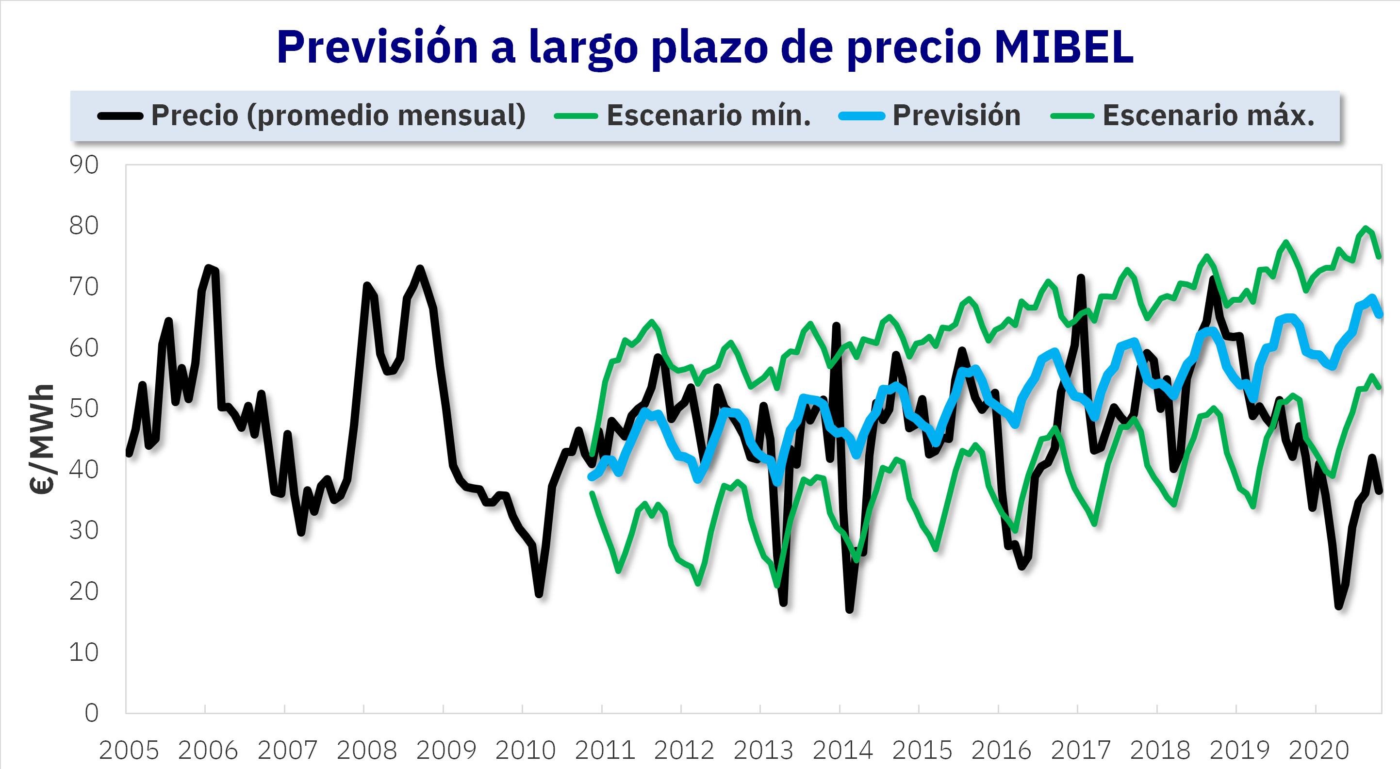 Foto de Previsión de precios de mercado eléctrico MIBEL a largo