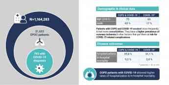 La mortalidad se triplica cuando el hospitalizado por coronavirus tiene además EPOC