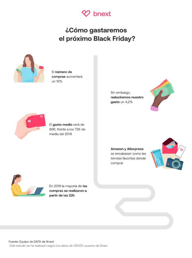 Foto de ¿Cómo gastaremos el próximo Black Friday?