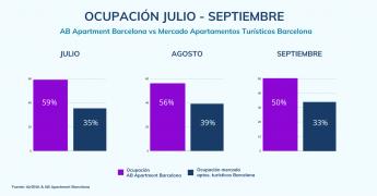 Foto de Ocupación Mercado de Apartamentos Turísticos en Barcelona