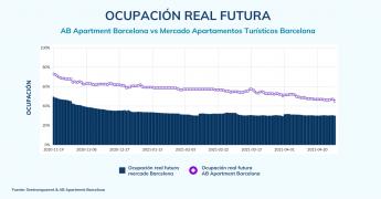 Foto de Ocupación real futura del Mercado de Apartamentos