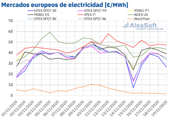Noticias Internacional   Precios de mercados europeos de electricidad
