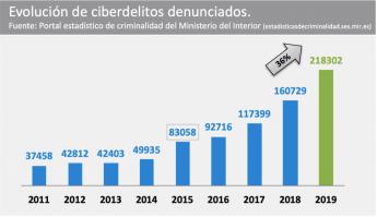 En España sólo se denuncian entorno a un 5% de los ciberataques