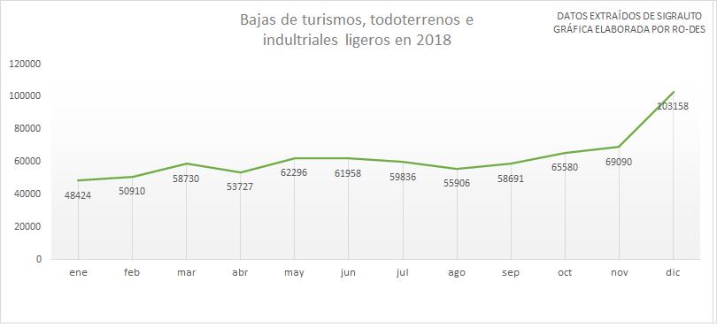 RO-DES, Red Operativa de Desguaces Españoles