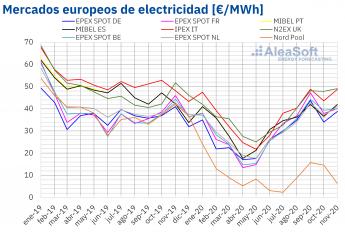 Precio mensual de mercados eléctricos de Europa