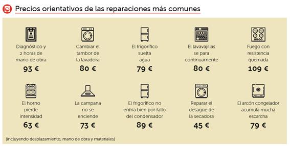 Foto de Precios orientativos de las reparaciones más comunes
