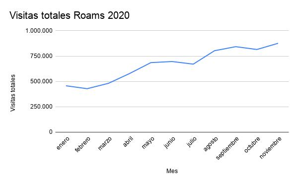 Foto de Visitas totales Roams 2020
