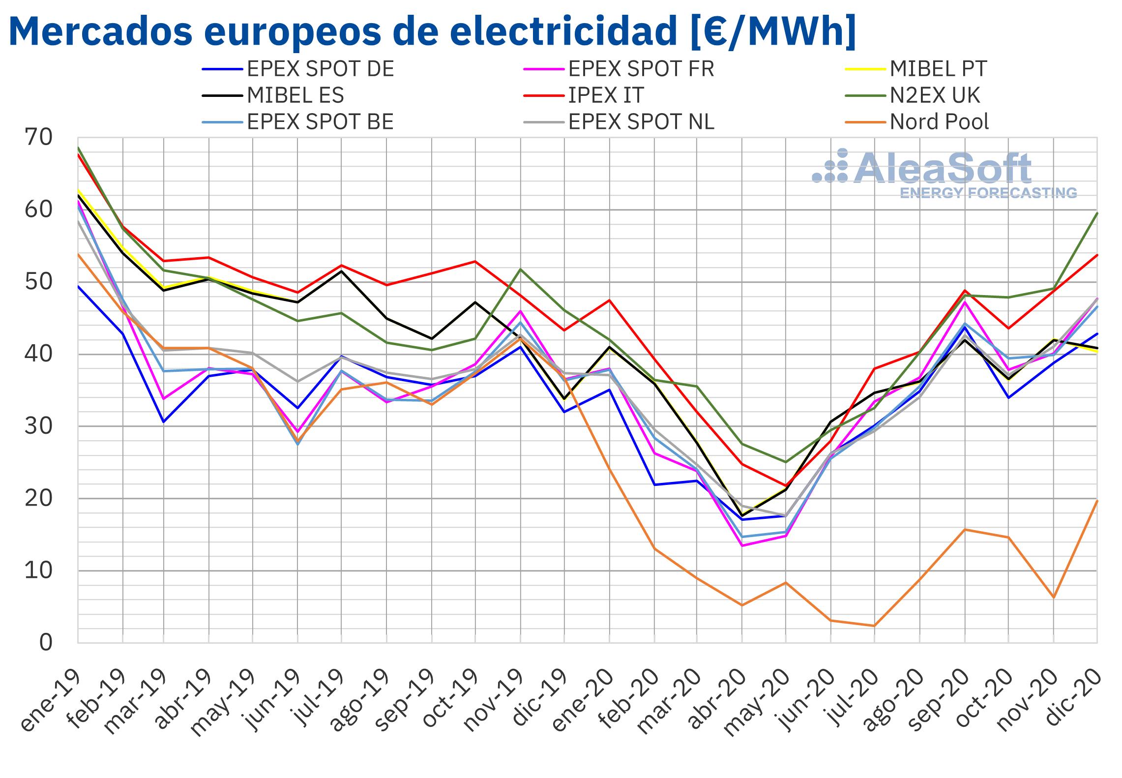 Foto de Precio mensual de mercados eléctricos de Europa