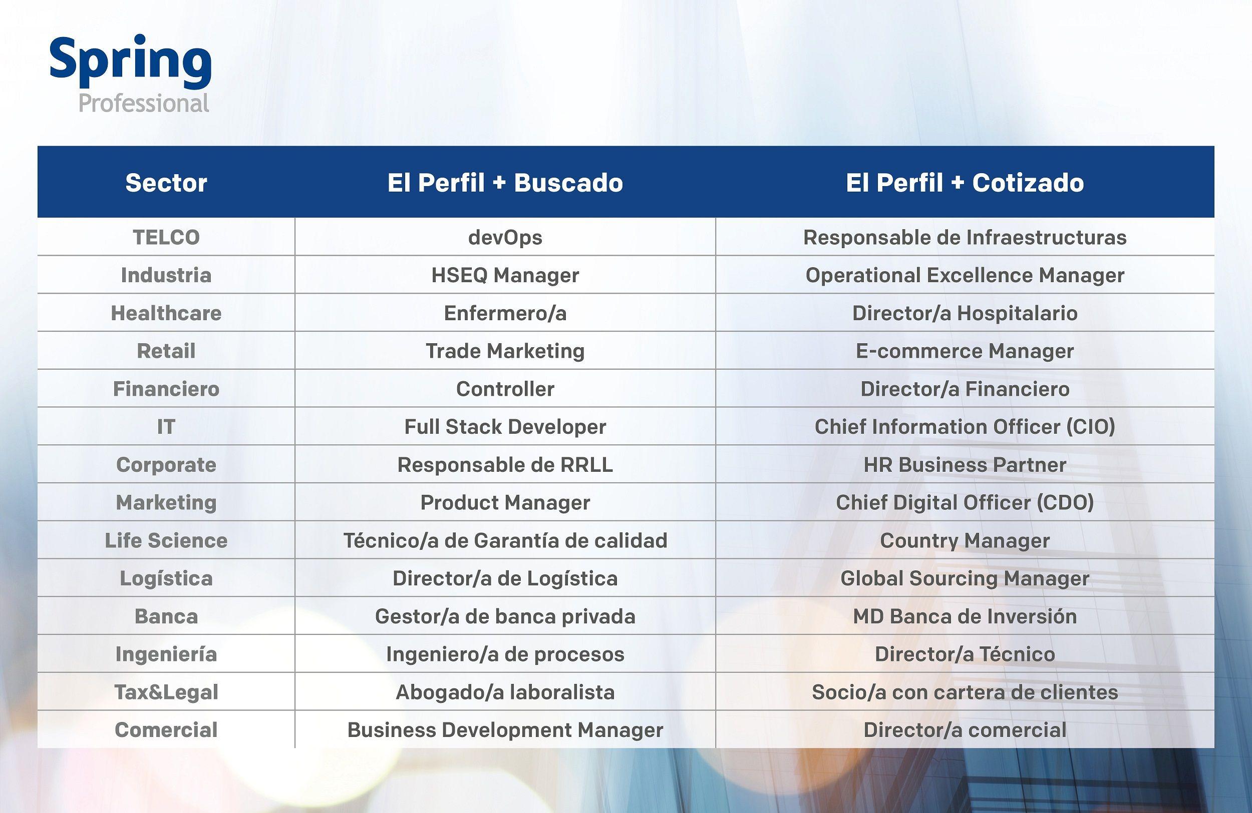 Foto de XVI Informe Los+Buscados de Spring Professional 2021
