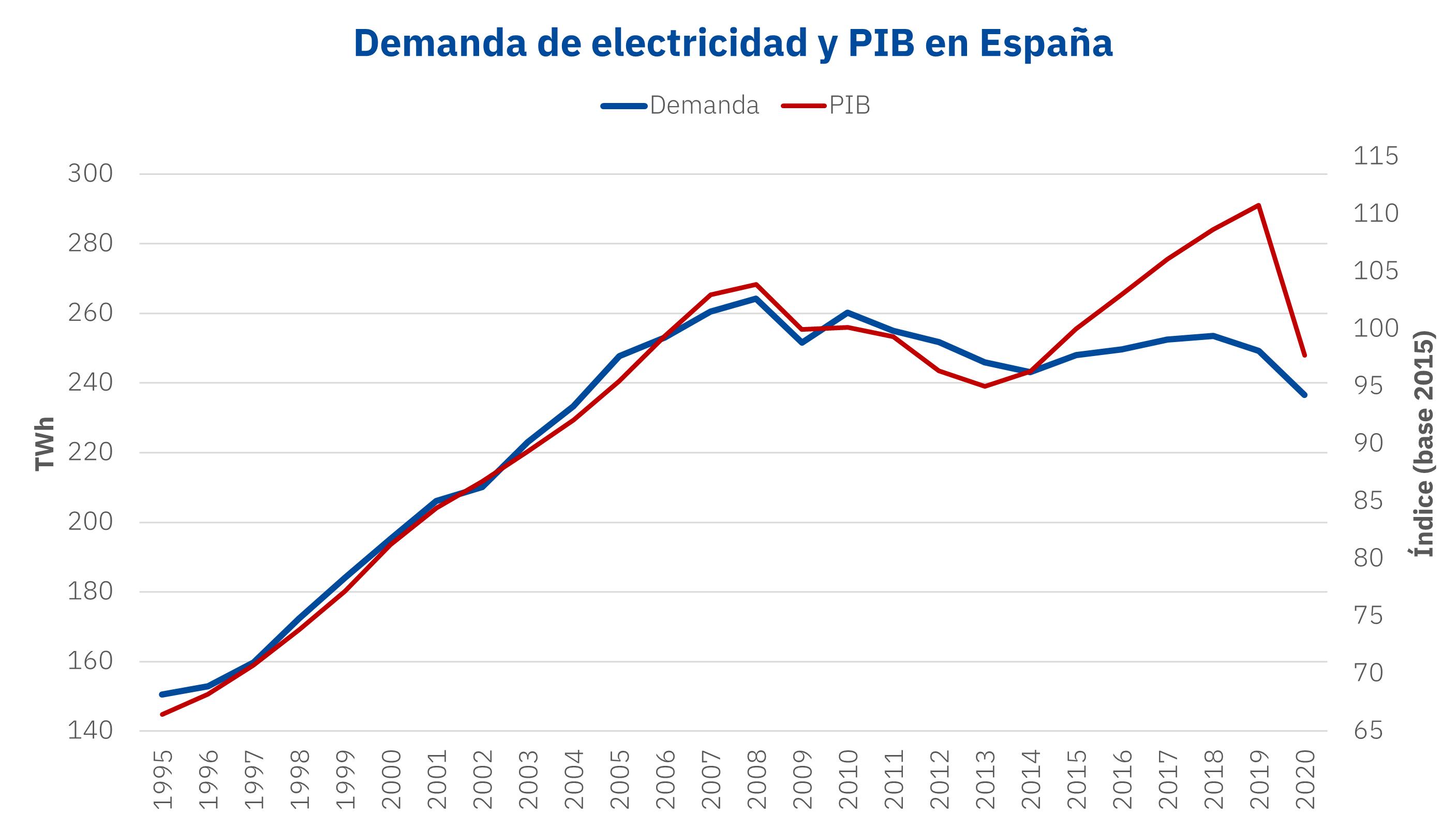 Foto de Demanda de electricidad y PIB en España