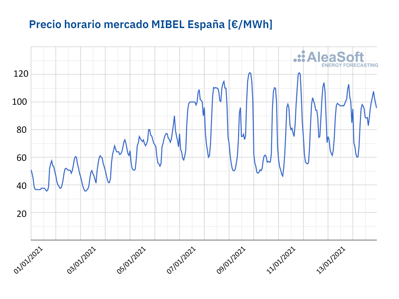 Foto de Precio horario MIBEL España en enero de 2021