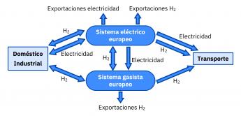 Sistema eléctrico gasista en Europa en 2030