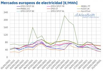 Precios de mercados europeos de electricidad