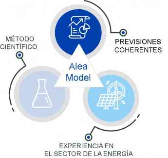 Propiedades del Modelo Alea