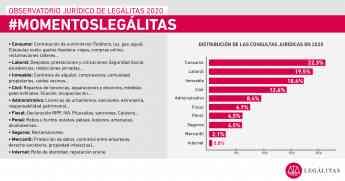 Infografía de consultas 2020 Observatorio Jurídico Legálitas