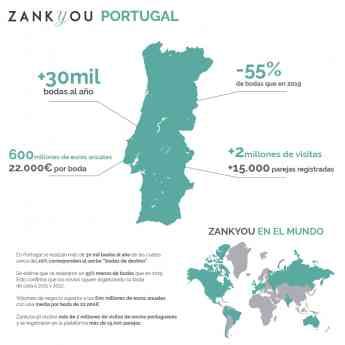 Foto de Infografía datos Zankyou Portugal