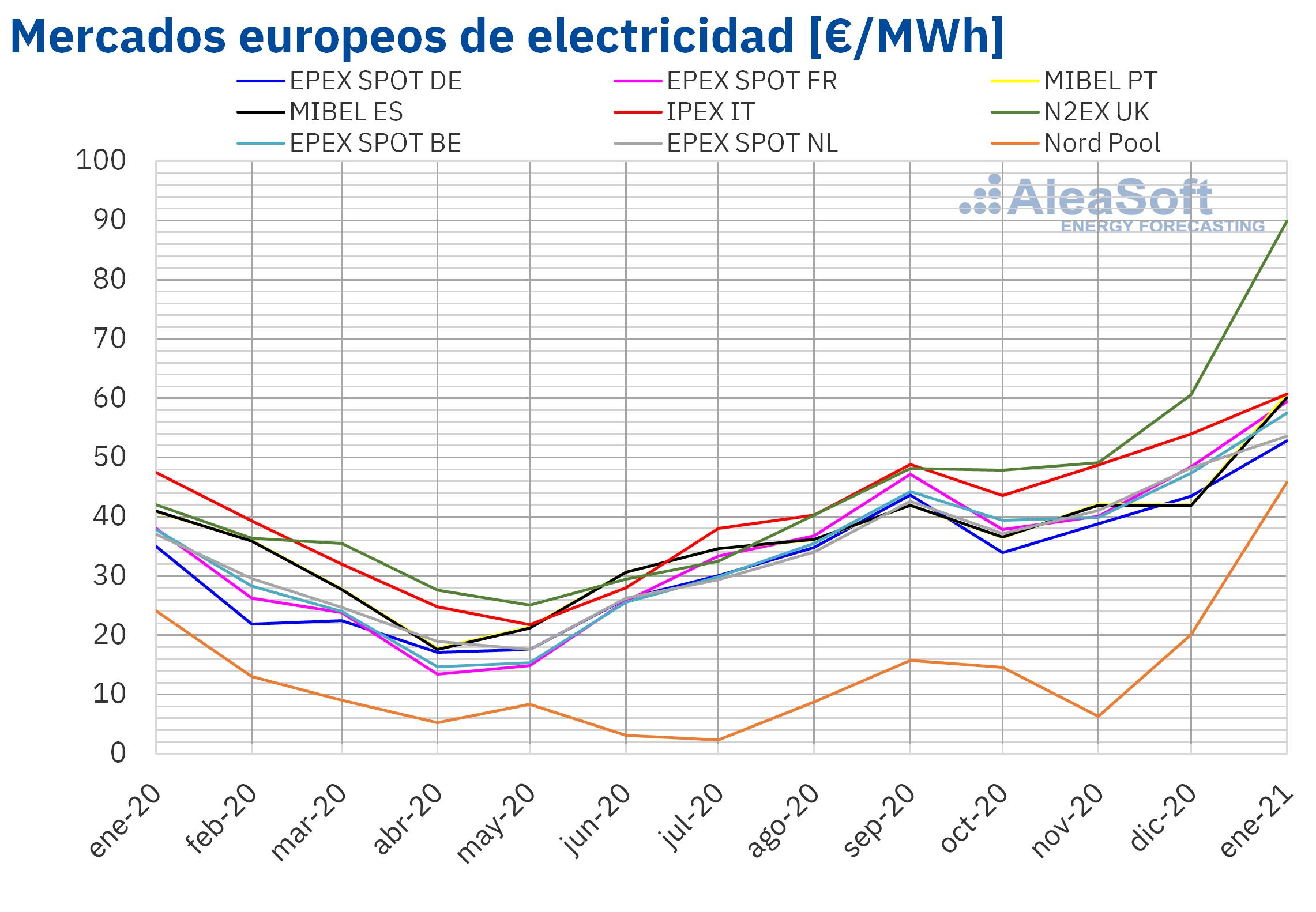 Foto de Precio mensual de mercados electricos de Europa