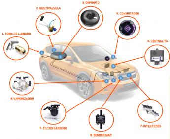 Foto de componentes de un kit Autogas GLP