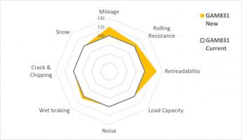 Foto de Gráfico del rendimiento comparativo del Giti GAM831 de
