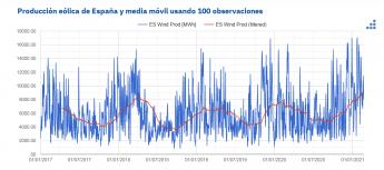 Producción eólica de España con media movil de 100 observaciones